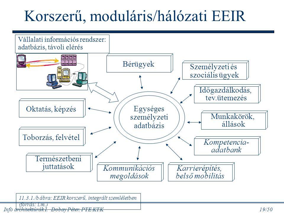 Info architektúrák I. Dobay Péter, PTE KTK 19/50 11.3.1./b ábra: EEIR korszerű, integrált szemléletben (forrás: i.m.) Bérügyek Személyzeti és szociáli