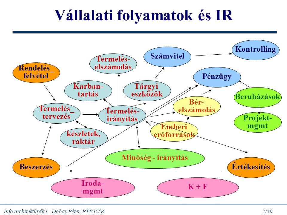 Info architektúrák I. Dobay Péter, PTE KTK 2/50 Vállalati folyamatok és IR ÉrtékesítésBeszerzés készletek, raktár Tárgyi eszközök Termelés_ tervezés T