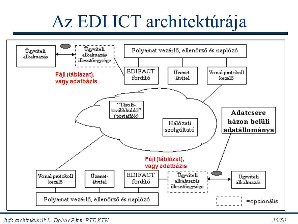 Info architektúrák I. Dobay Péter, PTE KTK 30/50 Az EDI ICT architektúrája Fájl (táblázat), vagy adatbázis