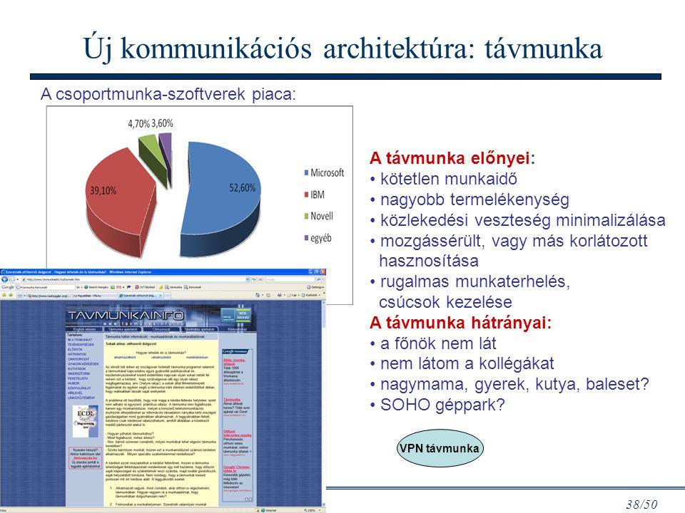 Info architektúrák I. Dobay Péter, PTE KTK 38/50 Új kommunikációs architektúra: távmunka A csoportmunka-szoftverek piaca: A távmunka előnyei: kötetlen