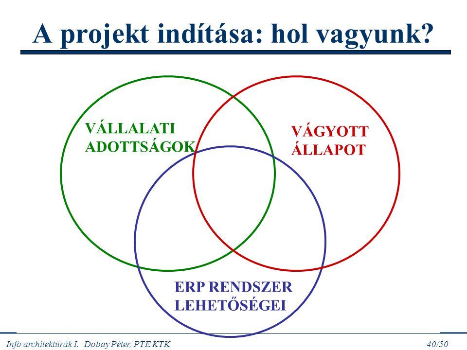 Info architektúrák I. Dobay Péter, PTE KTK 40/50 A projekt indítása: hol vagyunk? MIÉRT KELL NEKÜNK A PROJEKT? A problématér elemzése: - Az IR/IT port