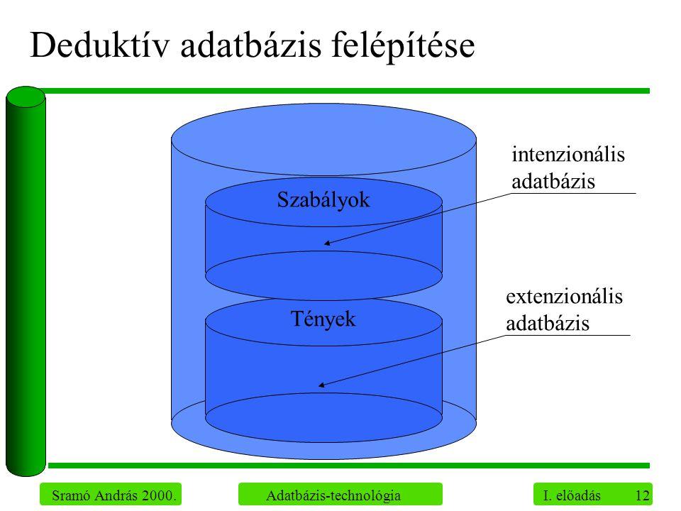 12 Sramó András 2000. Adatbázis-technológia I. előadás Deduktív adatbázis felépítése Szabályok Tények extenzionális adatbázis intenzionális adatbázis