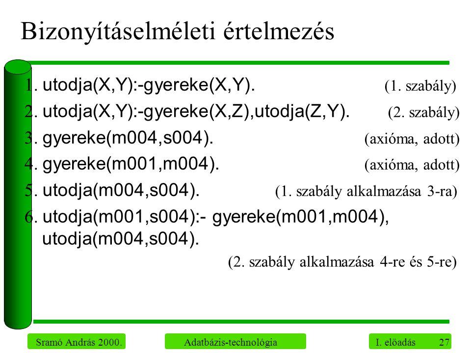 27 Sramó András 2000. Adatbázis-technológia I. előadás Bizonyításelméleti értelmezés 1. utodja(X,Y):-gyereke(X,Y). (1. szabály) 2. utodja(X,Y):-gyerek