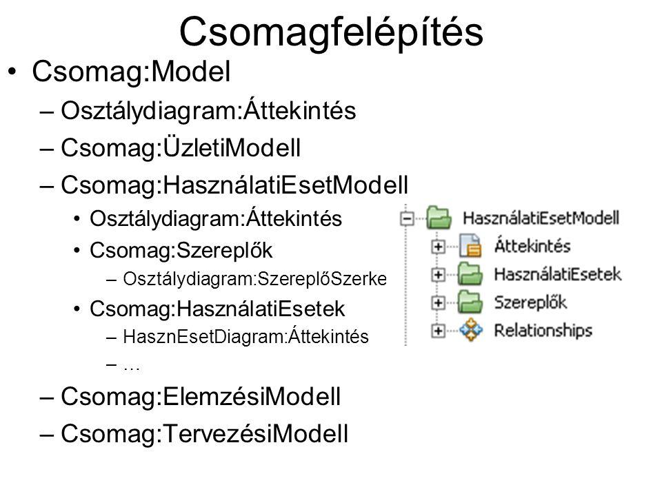 Csomagfelépítés Csomag:Model –Osztálydiagram:Áttekintés –Csomag:ÜzletiModell –Csomag:HasználatiEsetModell Osztálydiagram:Áttekintés Csomag:Szereplők –
