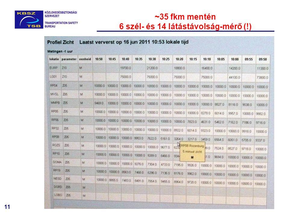 11 ~35 fkm mentén 6 szél- és 14 látástávolság-mérő (!)