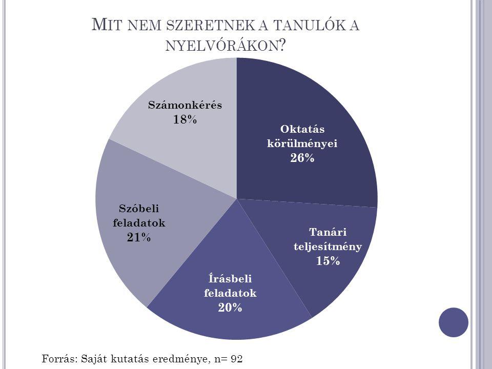 M IT NEM SZERETNEK A TANULÓK A NYELVÓRÁKON Forrás: Saját kutatás eredménye, n= 92