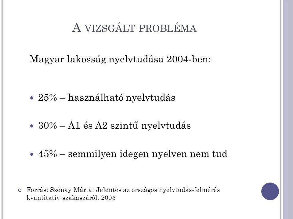 A VIZSGÁLT PROBLÉMA Magyar lakosság nyelvtudása 2004-ben: 25% – használható nyelvtudás 30% – A1 és A2 szintű nyelvtudás 45% – semmilyen idegen nyelven nem tud Forrás: Szénay Márta: Jelentés az országos nyelvtudás-felmérés kvantitatív szakaszáról, 2005
