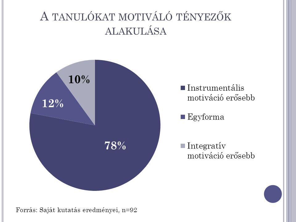 A TANULÓKAT MOTIVÁLÓ TÉNYEZŐK ALAKULÁSA Forrás: Saját kutatás eredményei, n=92