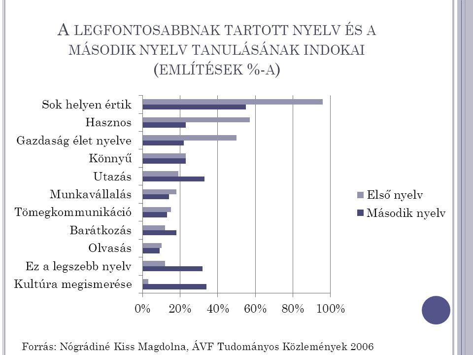 A LEGFONTOSABBNAK TARTOTT NYELV ÉS A MÁSODIK NYELV TANULÁSÁNAK INDOKAI ( EMLÍTÉSEK %- A ) Forrás: Nógrádiné Kiss Magdolna, ÁVF Tudományos Közlemények 2006