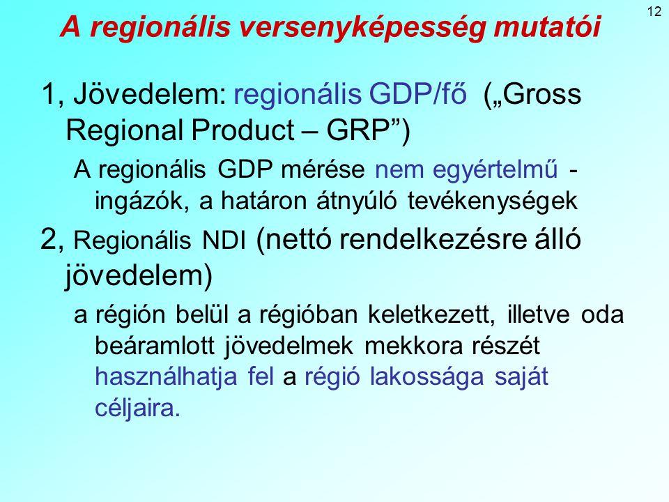 """12 A regionális versenyképesség mutatói 1, Jövedelem: regionális GDP/fő (""""Gross Regional Product – GRP ) A regionális GDP mérése nem egyértelmű - ingázók, a határon átnyúló tevékenységek 2, Regionális NDI (nettó rendelkezésre álló jövedelem) a régión belül a régióban keletkezett, illetve oda beáramlott jövedelmek mekkora részét használhatja fel a régió lakossága saját céljaira."""