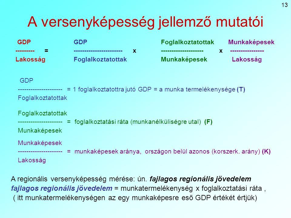 13 A versenyképesség jellemző mutatói GDP GDPFoglalkoztatottak Munkaképesek ---------= ----------------------- x--------------------x ---------------- LakosságFoglalkoztatottakMunkaképesek Lakosság Foglalkoztatottak --------------------- = foglalkoztatási ráta (munkanélküliségre utal) (F) Munkaképesek GDP --------------------- = 1 foglalkoztatottra jutó GDP = a munka termelékenysége (T) Foglalkoztatottak Munkaképesek --------------------- = munkaképesek aránya, országon belül azonos (korszerk.
