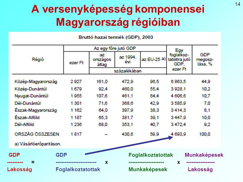 14 A versenyképesség komponensei Magyarország régióiban GDP GDPFoglalkoztatottak Munkaképesek ---------= ----------------------- x--------------------x ---------------- LakosságFoglalkoztatottakMunkaképesek Lakosság