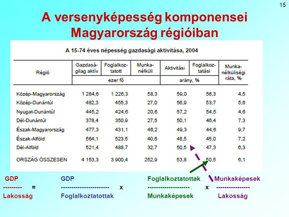 15 A versenyképesség komponensei Magyarország régióiban GDP GDPFoglalkoztatottak Munkaképesek ---------= ----------------------- x--------------------x ---------------- LakosságFoglalkoztatottakMunkaképesek Lakosság