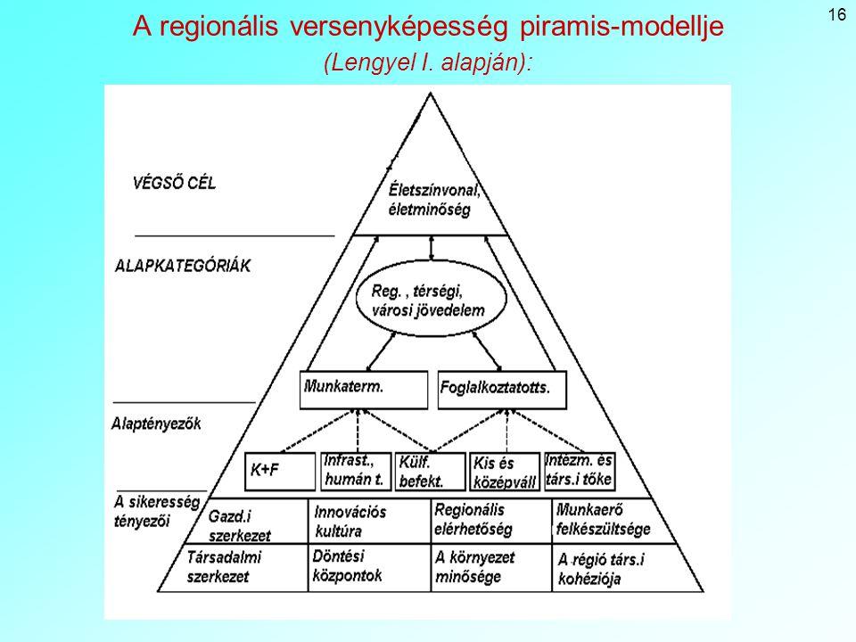 16 A regionális versenyképesség piramis-modellje (Lengyel I. alapján):