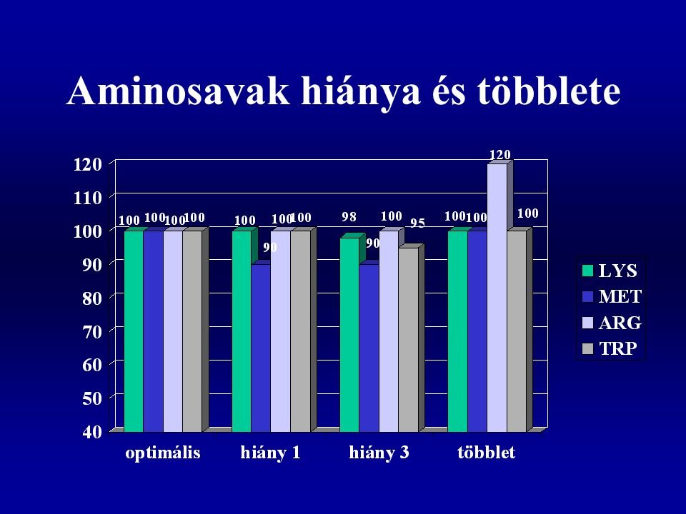 Aminosavak komplettálása Olyan takarmányfehérje választása, amelyik a hiányzó aminosavban gazdag (pillangósok a gabonaféléket lizinnel) Kristályos aminosav kiegészítők –Lizin (fermentációs úton) –Metionin (szintetikusan) –Treonin –Triptofán –Arginin A nem esszenciális aminosavaknak is jelen kell lenni megfelelő mennyiségben