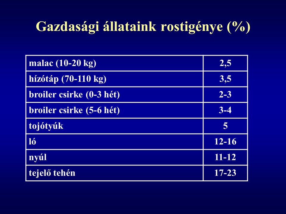 Gazdasági állataink rostigénye (%) malac (10-20 kg)2,5 hízótáp (70-110 kg)3,5 broiler csirke (0-3 hét)2-3 broiler csirke (5-6 hét)3-4 tojótyúk5 ló12-16 nyúl11-12 tejelő tehén17-23