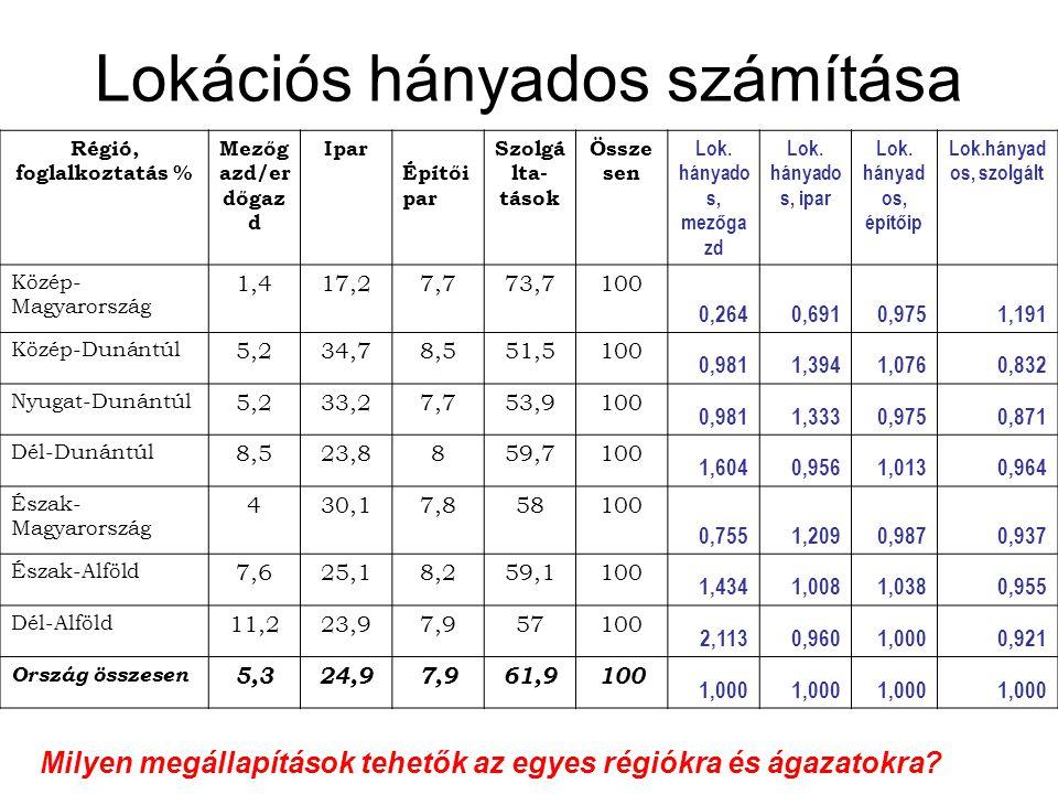 Lokációs hányados számítása Régió, foglalkoztatás % Mezőg azd/er dőgaz d Ipar Építői par Szolgá lta- tások Össze sen Lok. hányado s, mezőga zd Lok. há