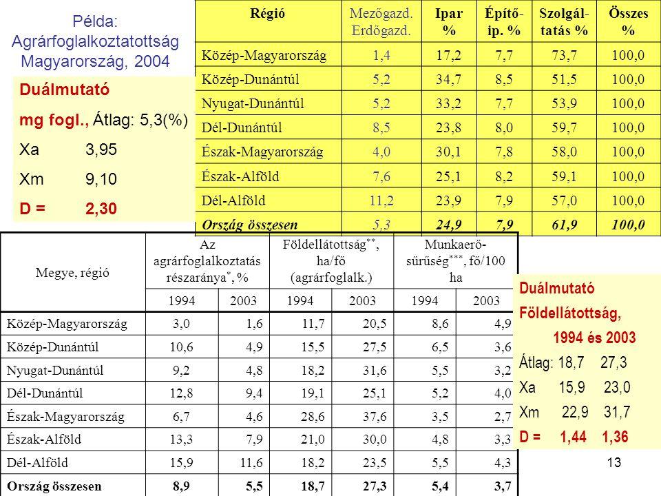 13 Példa: Agrárfoglalkoztatottság Magyarország, 2004 RégióMezőgazd. Erdőgazd. Ipar % Építő- ip. % Szolgál- tatás % Összes % Közép-Magyarország1,417,27