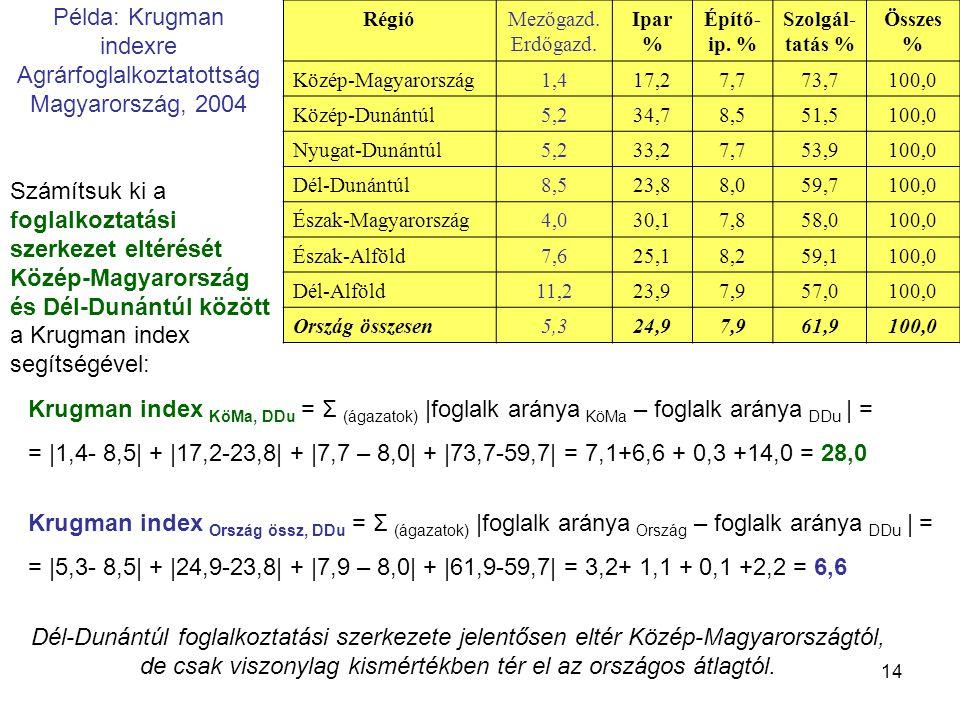 14 Példa: Krugman indexre Agrárfoglalkoztatottság Magyarország, 2004 RégióMezőgazd. Erdőgazd. Ipar % Építő- ip. % Szolgál- tatás % Összes % Közép-Magy