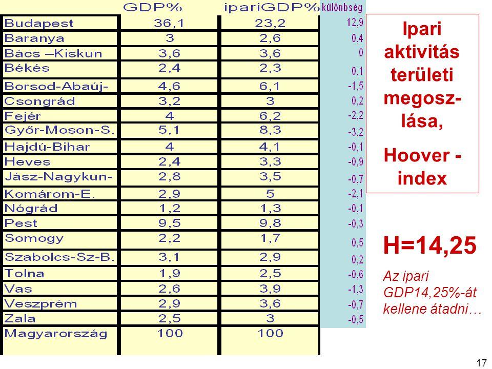 17 Ipari aktivitás területi megosz- lása, Hoover - index H=14,25 Az ipari GDP14,25%-át kellene átadni…