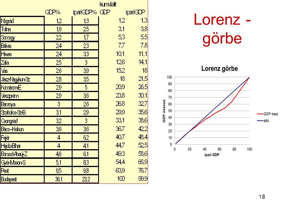 18 Lorenz - görbe
