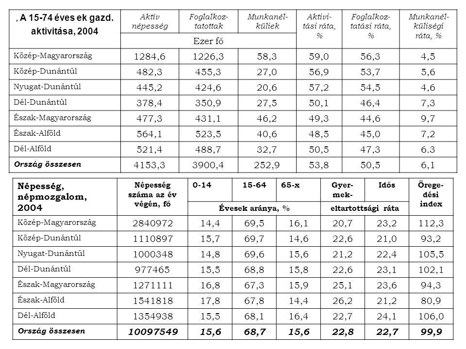 , A 15-74 éves ek gazd. aktivitása, 2004 Aktív népesség Foglalkoz- tatottak Munkanél- küliek Aktivi- tási ráta, % Foglalkoz- tatási ráta, % Munkanél-