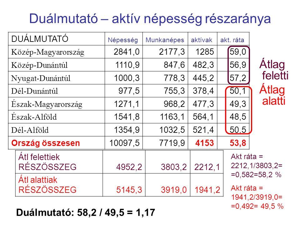 Duálmutató foglalkoztatási ráta DUÁLMUTATÓNépesség Munka- képesfoglalk foglalk ráta % Közép-Magyarország2841,02177,3122656,3 Közép-Dunántúl1110,9847,6455,353,7 Nyugat-Dunántúl1000,3778,3424,654,6 Dél-Dunántúl977,5755,3350,946,5 Észak-Magyarország 1271,1968,2431,144,5 Észak-Alföld 1541,81163,1523,545,0 Dél-Alföld1354,91032,5488,747,3 Ország összesen10097,57719,9390050,5 Átl felettiek RÉSZÖSSZEG4952,23803,22106,255,4 Átl alattiak RÉSZÖSSZEG5145,33919,01794,245,8 Duálmutató:1,210