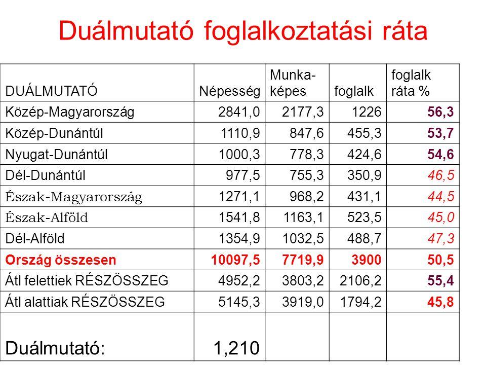 Duálmutató foglalkoztatási ráta DUÁLMUTATÓNépesség Munka- képesfoglalk foglalk ráta % Közép-Magyarország2841,02177,3122656,3 Közép-Dunántúl1110,9847,6