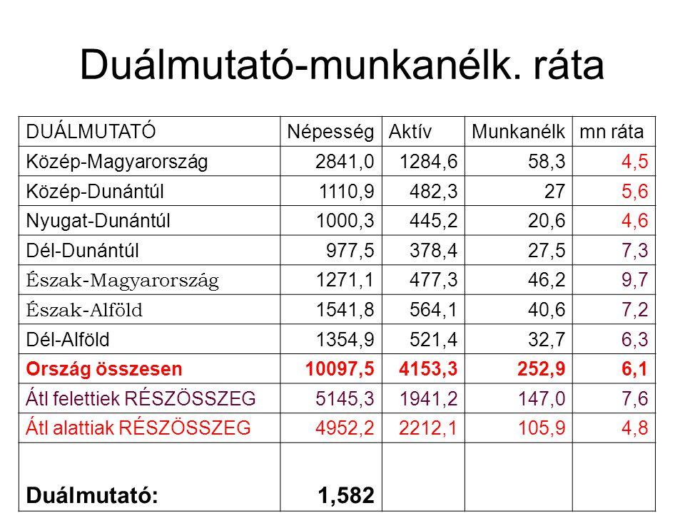 Duálmutató-munkanélk. ráta DUÁLMUTATÓNépességAktívMunkanélkmn ráta Közép-Magyarország2841,01284,658,34,5 Közép-Dunántúl1110,9482,3275,6 Nyugat-Dunántú