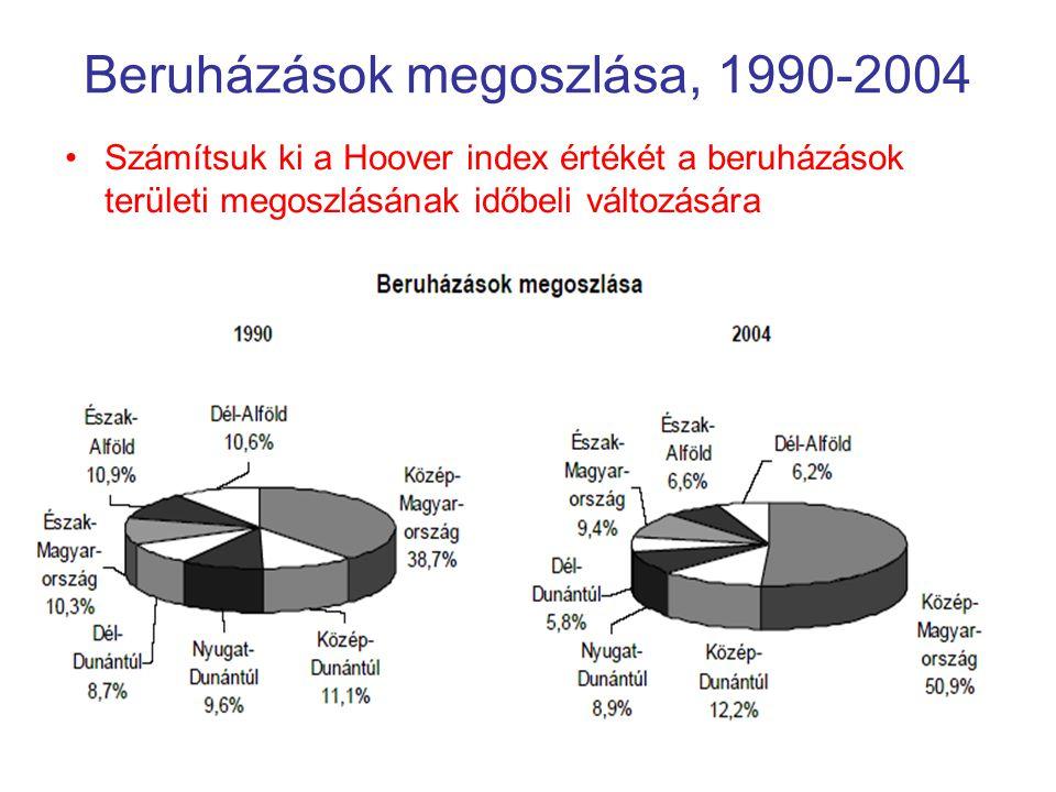 Beruházások megoszlása, 1990-2004 Számítsuk ki a Hoover index értékét a beruházások területi megoszlásának időbeli változására