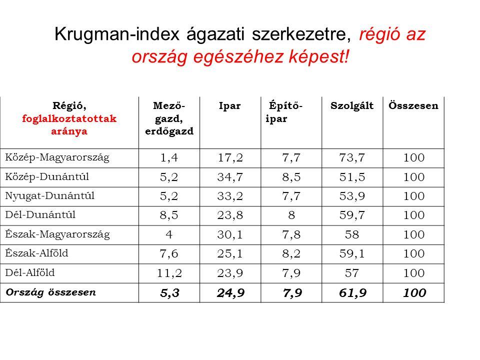 Krugman-index ágazati szerkezetre, régió az ország egészéhez képest! Régió, foglalkoztatottak aránya Mező- gazd, erdőgazd Ipar Építő- ipar SzolgáltÖss