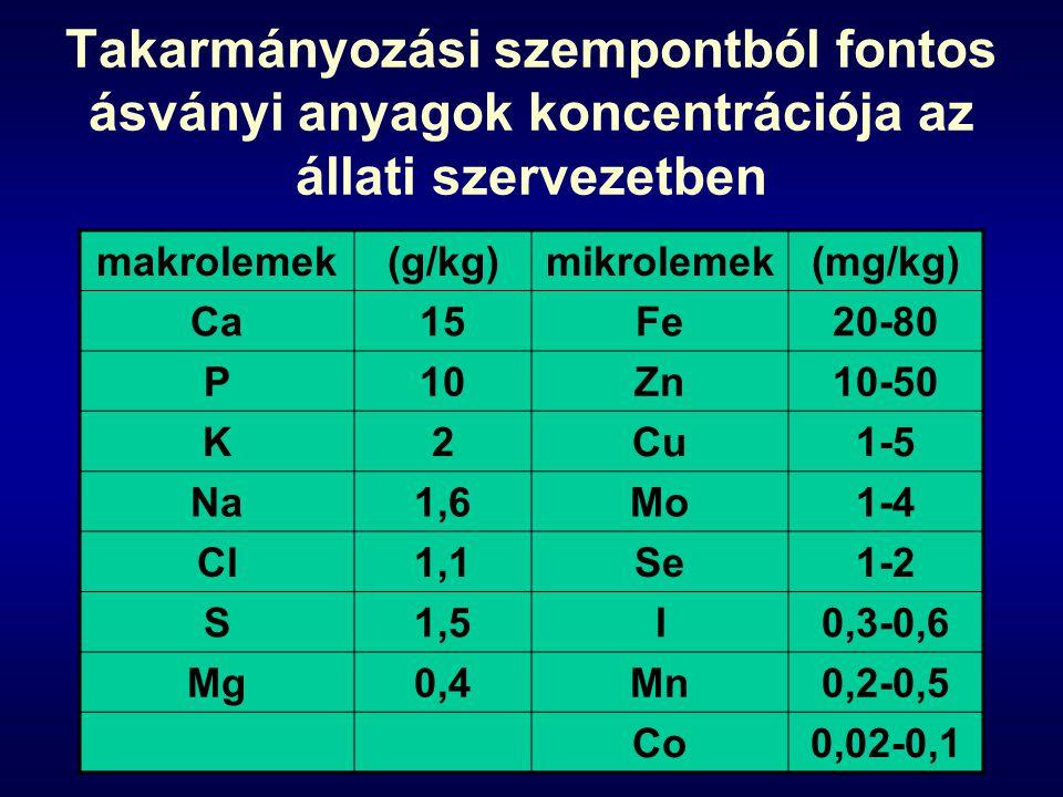 Takarmányozási szempontból fontos ásványi anyagok koncentrációja az állati szervezetben makrolemek(g/kg)mikrolemek(mg/kg) Ca15Fe20-80 P10Zn10-50 K2Cu1