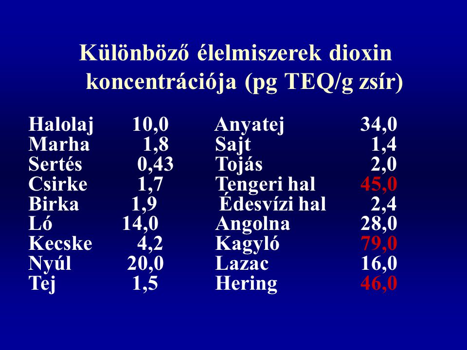 Különböző élelmiszerek dioxin koncentrációja (pg TEQ/g zsír) Halolaj 10,0 Anyatej 34,0 Marha 1,8Sajt 1,4 Sertés 0,43Tojás 2,0 Csirke 1,7Tengeri hal 45