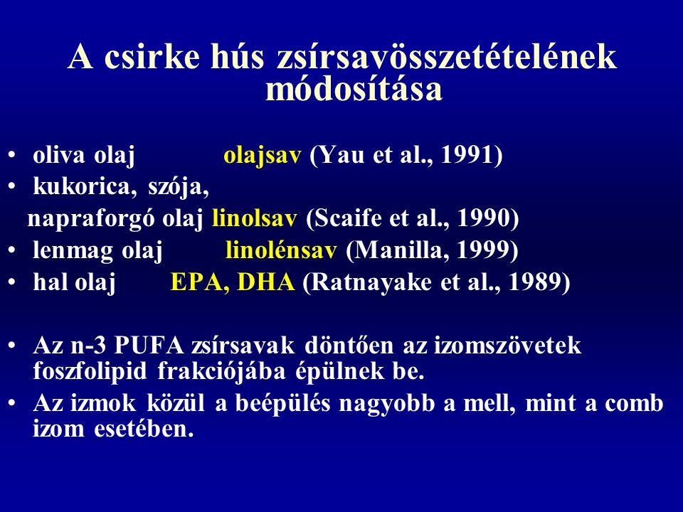 A csirke hús zsírsavösszetételének módosítása oliva olaj olajsav (Yau et al., 1991) kukorica, szója, napraforgó olaj linolsav (Scaife et al., 1990) le