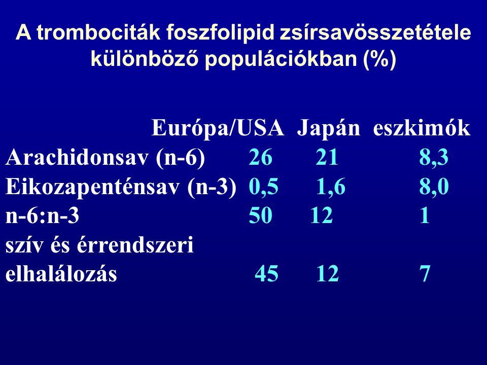 Európa/USAJapán eszkimók Arachidonsav (n-6) 26 21 8,3 Eikozapenténsav (n-3) 0,5 1,6 8,0 n-6:n-350 12 1 szív és érrendszeri elhalálozás 45 12 7 A tromb