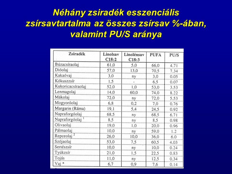 Néhány zsiradék esszenciális zsírsavtartalma az összes zsírsav %-ában, valamint PU/S aránya