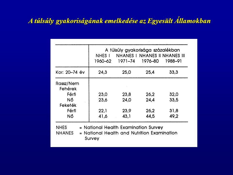 A túlsúly gyakoriságának emelkedése az Egyesült Államokban