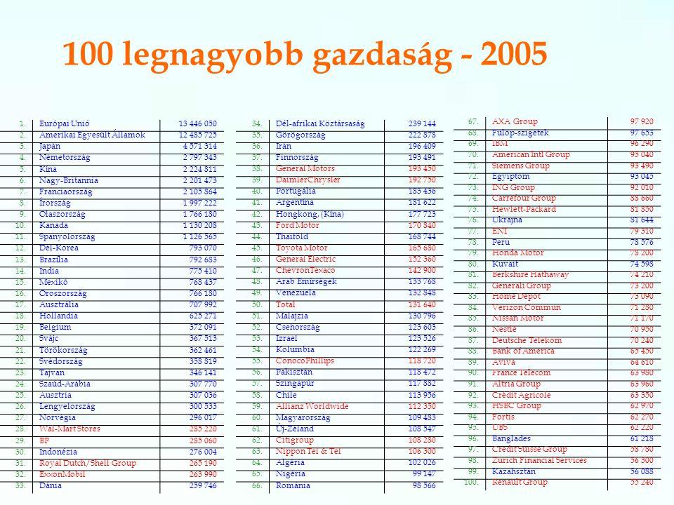 100 legnagyobb gazdaság - 2005 1.Európai Unió13 446 050 2.Amerikai Egyesült Államok12 485 725 3.Japán4 571 314 4.Németország2 797 343 5.Kína2 224 811