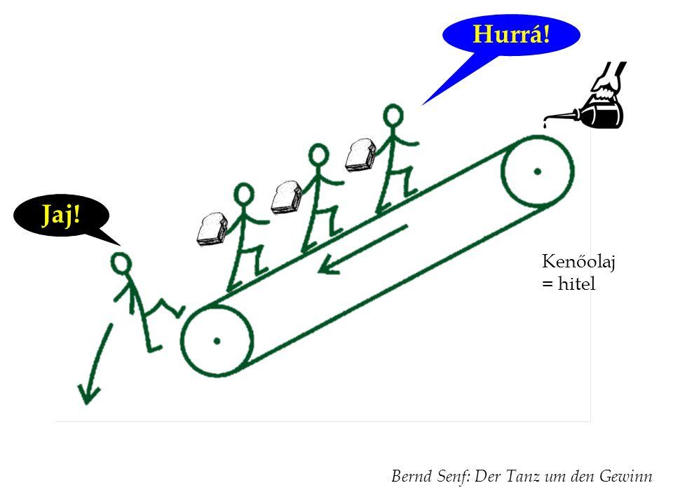 Kenőolaj = hitel Bernd Senf: Der Tanz um den Gewinn Hurrá! Jaj!