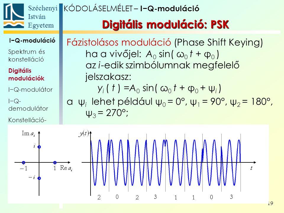 Széchenyi István Egyetem 19 I−Q-moduláció Spektrum és konstelláció Digitális modulációk I−Q-modulátor I−Q- demodulátor Konstelláció- elemzés Bithibaar