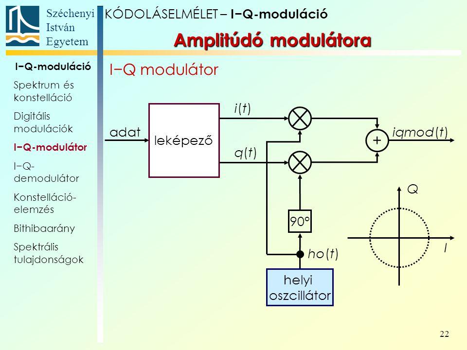 Széchenyi István Egyetem 22 Amplitúdó modulátora I−Q modulátor KÓDOLÁSELMÉLET – I−Q-moduláció I−Q-moduláció Spektrum és konstelláció Digitális modulác