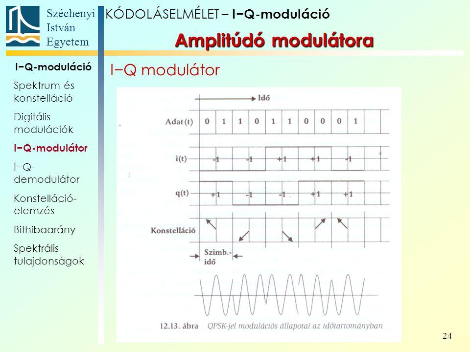 Széchenyi István Egyetem 24 Amplitúdó modulátora I−Q modulátor KÓDOLÁSELMÉLET – I−Q-moduláció I−Q-moduláció Spektrum és konstelláció Digitális modulác