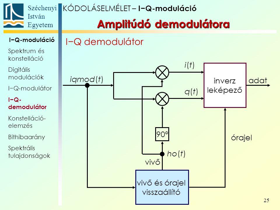 Széchenyi István Egyetem 25 Amplitúdó demodulátora I−Q demodulátor KÓDOLÁSELMÉLET – I−Q-moduláció I−Q-moduláció Spektrum és konstelláció Digitális mod
