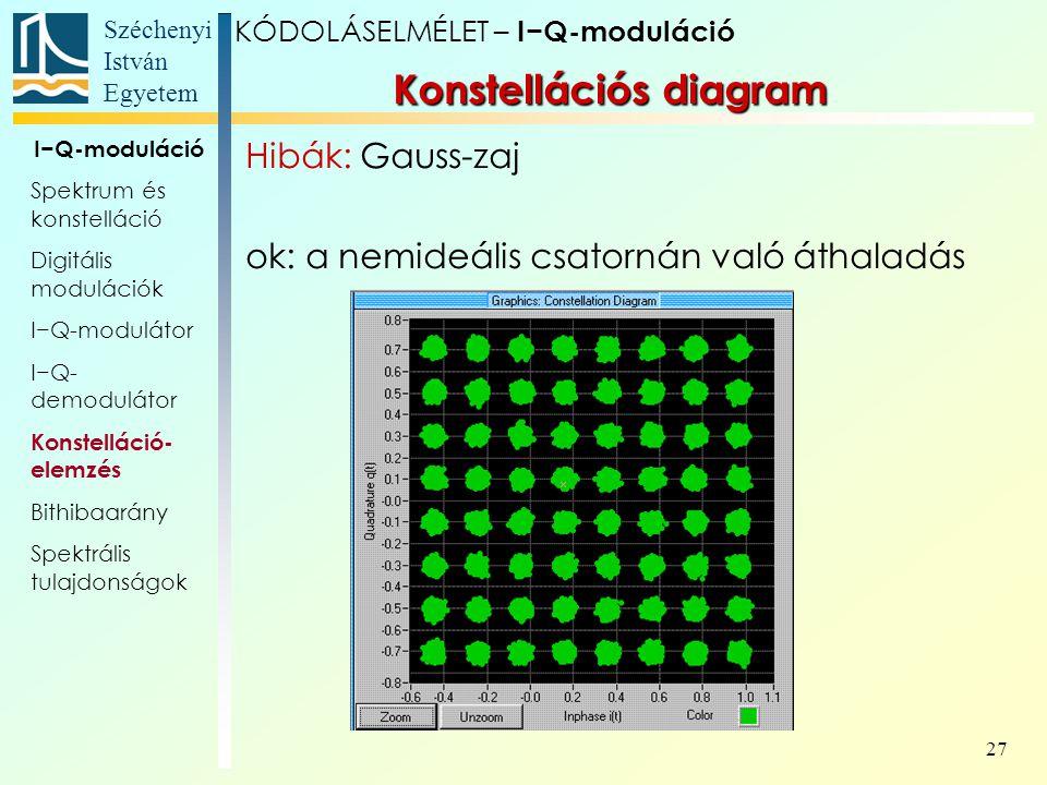 Széchenyi István Egyetem 27 Konstellációs diagram KÓDOLÁSELMÉLET – I−Q-moduláció I−Q-moduláció Spektrum és konstelláció Digitális modulációk I−Q-modul