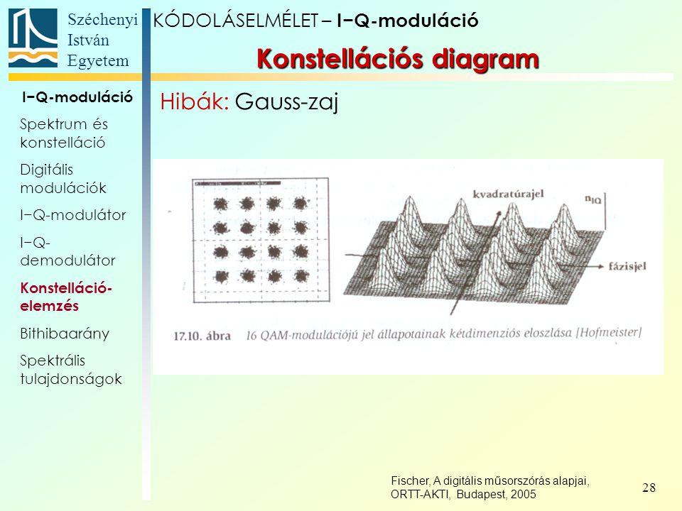 Széchenyi István Egyetem 28 Konstellációs diagram KÓDOLÁSELMÉLET – I−Q-moduláció I−Q-moduláció Spektrum és konstelláció Digitális modulációk I−Q-modul