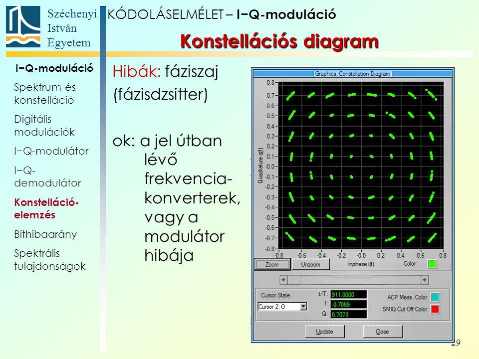 Széchenyi István Egyetem 29 Konstellációs diagram KÓDOLÁSELMÉLET – I−Q-moduláció I−Q-moduláció Spektrum és konstelláció Digitális modulációk I−Q-modul
