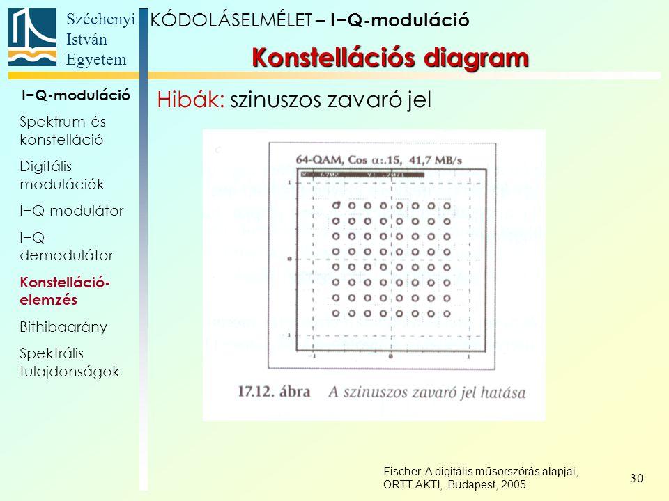 Széchenyi István Egyetem 30 Konstellációs diagram KÓDOLÁSELMÉLET – I−Q-moduláció I−Q-moduláció Spektrum és konstelláció Digitális modulációk I−Q-modul