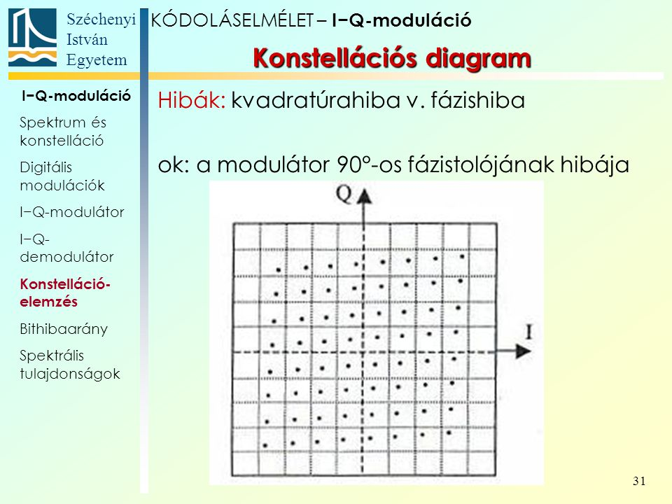 Széchenyi István Egyetem 31 Konstellációs diagram KÓDOLÁSELMÉLET – I−Q-moduláció I−Q-moduláció Spektrum és konstelláció Digitális modulációk I−Q-modul