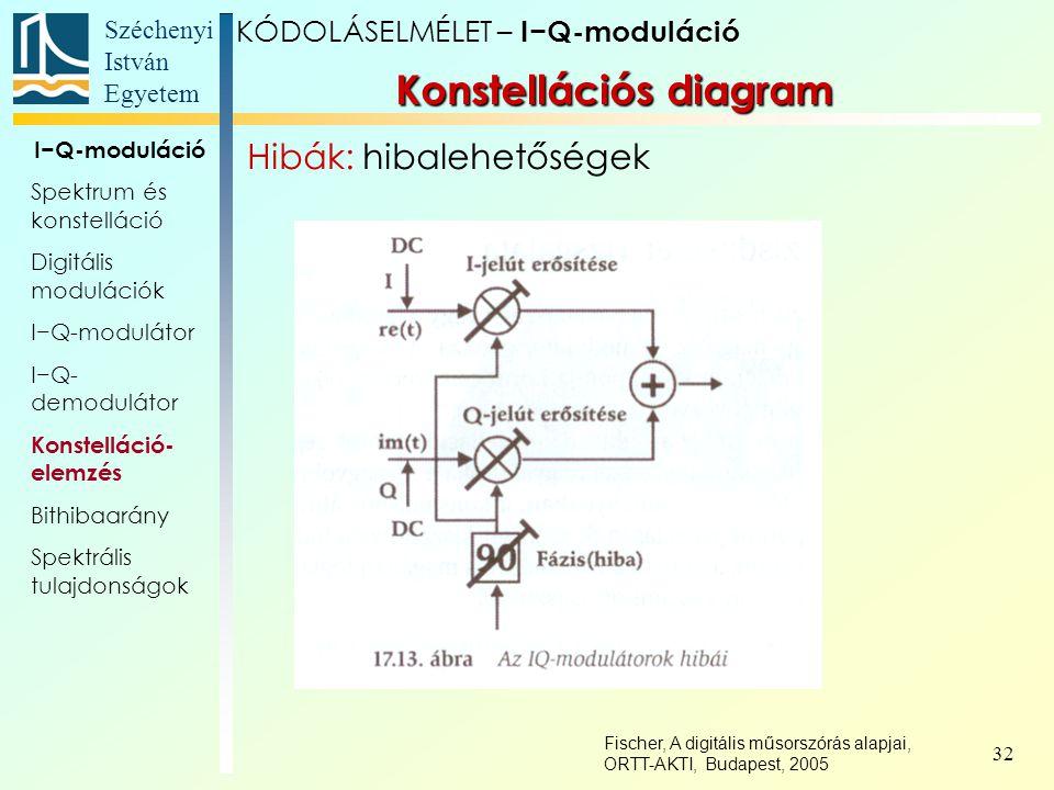 Széchenyi István Egyetem 32 Konstellációs diagram KÓDOLÁSELMÉLET – I−Q-moduláció I−Q-moduláció Spektrum és konstelláció Digitális modulációk I−Q-modul