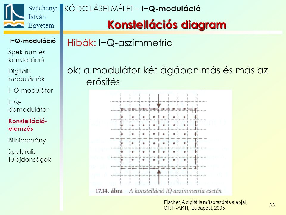 Széchenyi István Egyetem 33 Konstellációs diagram KÓDOLÁSELMÉLET – I−Q-moduláció I−Q-moduláció Spektrum és konstelláció Digitális modulációk I−Q-modul